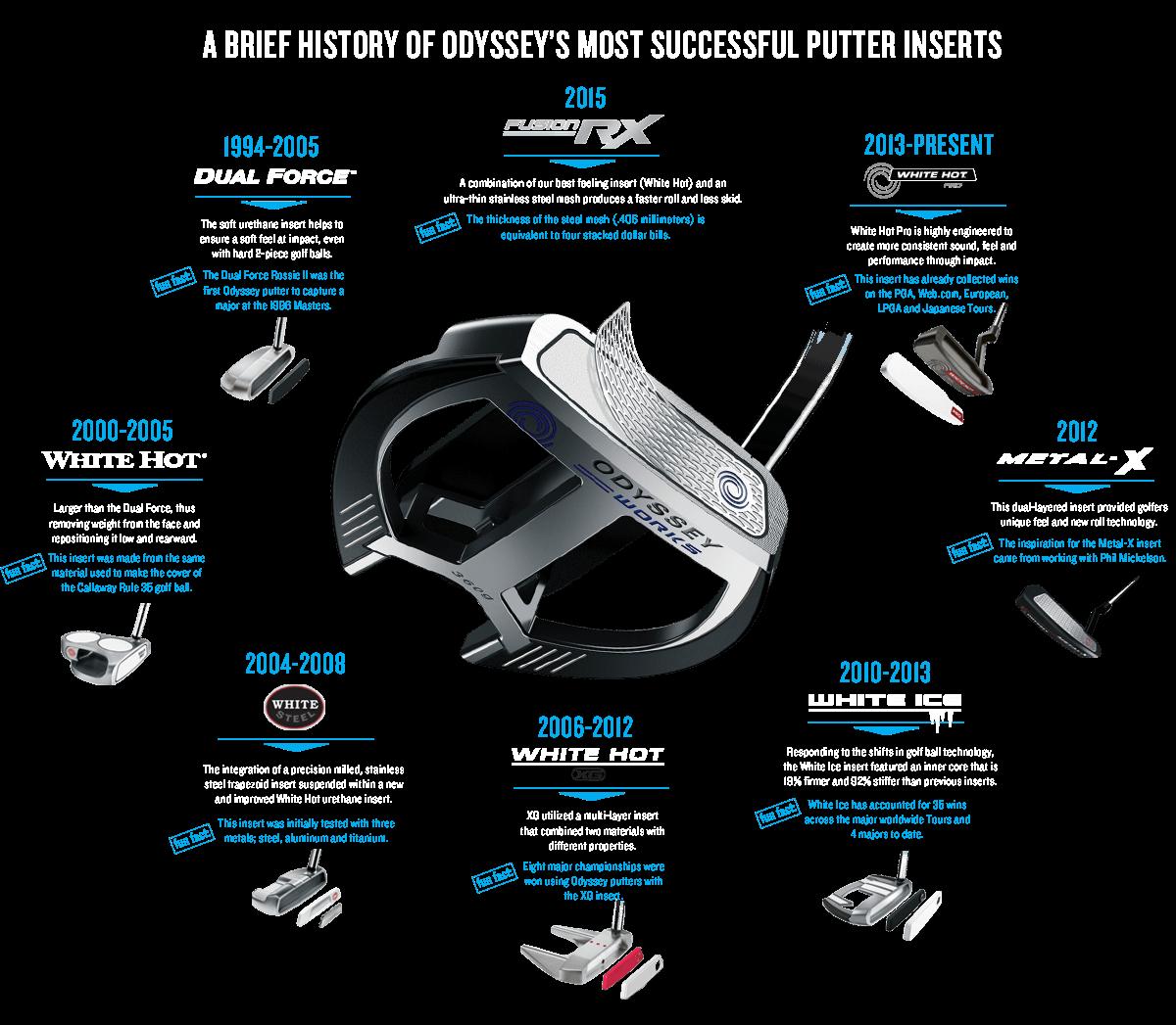 Infografik: Die Geschichte der Odyssey Putters