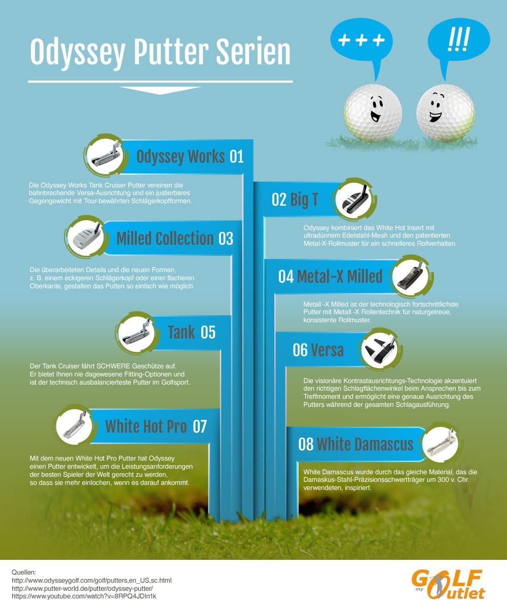 Infografik: Odyssey Putters Modelle & Serien