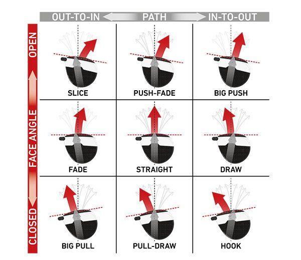 Hook and Slice Infografik mit Schlagpositionen