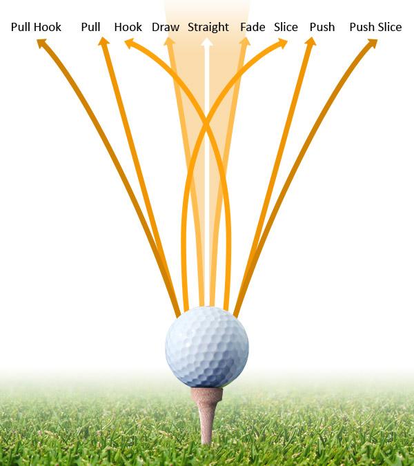 Golfschlag-Flugbahnen bei Hook und Slice, Face und Draw