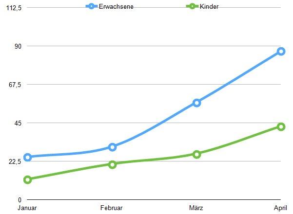 absatzzahlen-nike-hosen-vergleich
